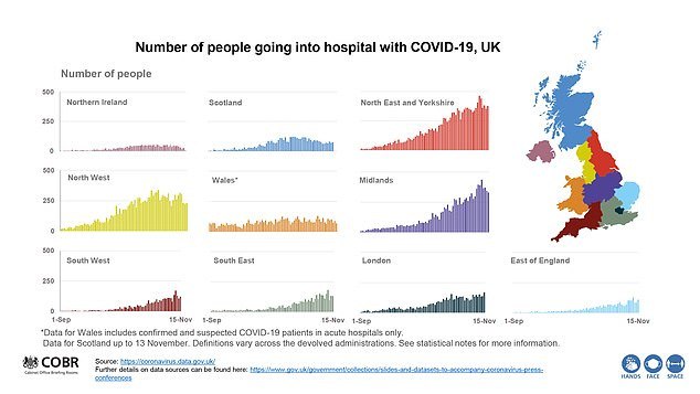 Government data shows hospital rates for Covid-19 have started to fall in the North West, North East and the Midlands