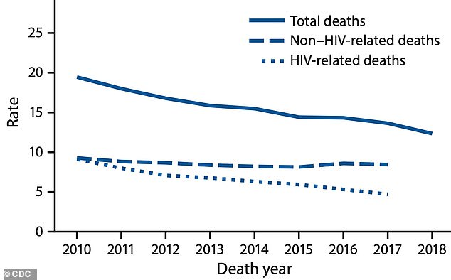 The HIV death rate fell nearly 50% from 2010 to 2018, amid the advent of highly effective antiretroviral drugs and preventives, CDC data found