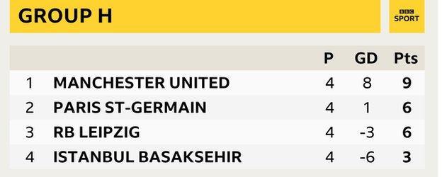 Group H - Man Utd (9), PSG (6), Leipzig (6), Istanbul Basaksehir (3)