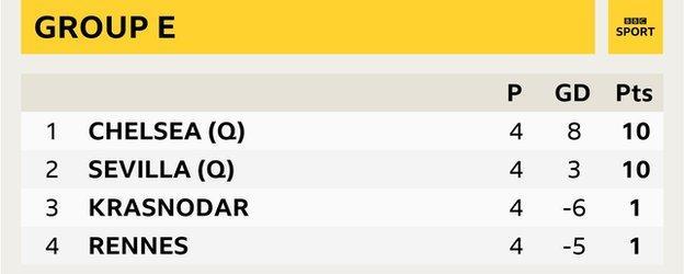 Group E - Chelsea (10), Sevilla (10), Krasnodar (1), Rennes (1)