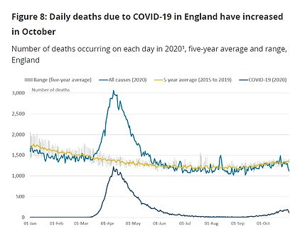Coronavirus deaths in England are rising again but the total number of people dying from all causes is still in line with the five-year average. The ONS has previously said that deaths were 'front-loaded' this year because so many elderly and vulnerable people fell victim to the disease in the spring