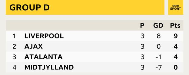 Liverpool (9), Ajax (4), Atalanta (4), Midtjylland (0)