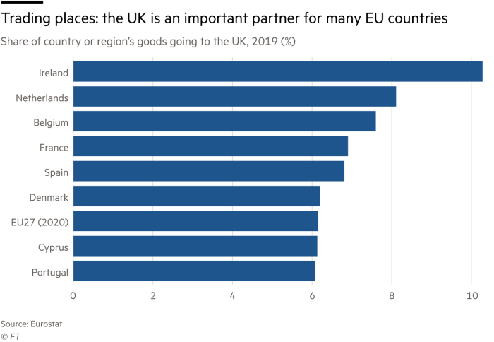 Chart showing the share of goods going to the UK from different EU countries in 2020. The overall value for EU27 is around 6%