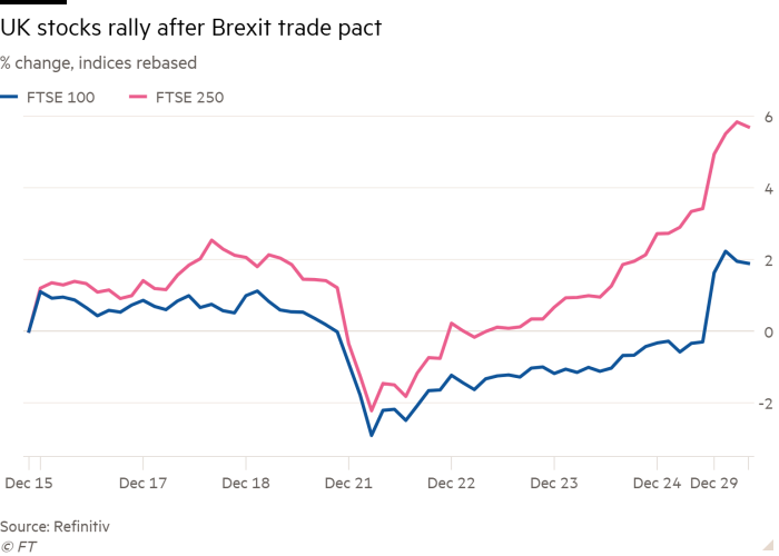 Line chart of % change, indices rebased showing UK stocks rally after Brexit trade pact