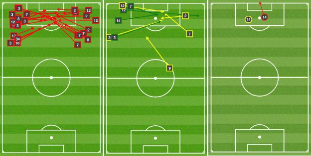 Graphics showing Arsenal's 24 unsuccessful open-play crosses (l) and their eight successful ones (centre). Gunners striker Pierre-Emerick Aubameyang had two efforts at goal in the entire game - one was a shot that was blocked (yellow circle) and the other was a header over from Kieran Tierney cross (yellow arrow from the left touchline in the centre graphic)