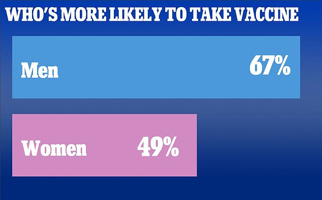 The poll,conducted by OnePoll for DailyMail.com, showed that two-thirds of men and half of women are likely to receive the jab
