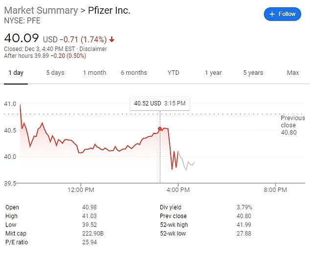 Shares for Pfizer fell 1.74 percent after it was revealed the firm would not meet its 2020 coronavirus distribution goal
