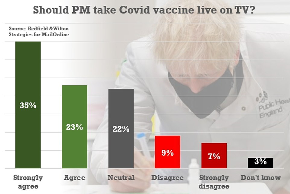 Research for MailOnline showed 58 per cent back the PM underlining his confidence about safety by having the jab on screen