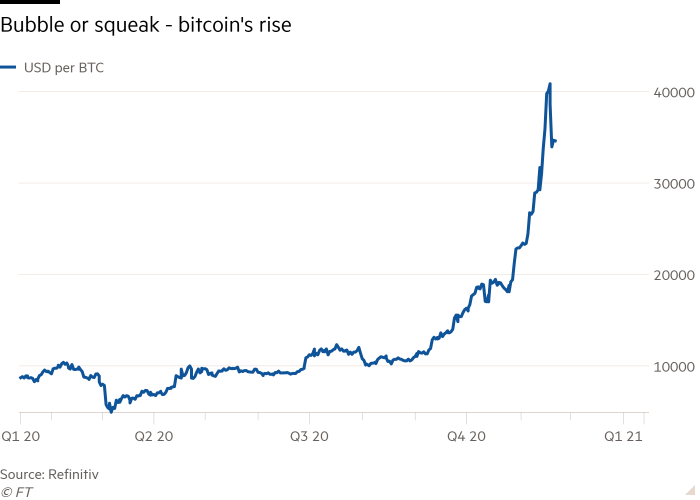 Line chart showing Bubble or squeak - bitcoin's rise