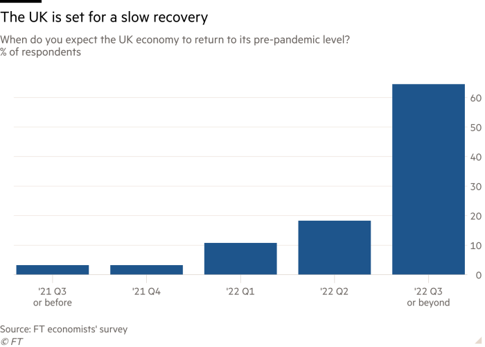 Column chart of When do you expect the UK economy to return to its pre-pandemic level?; % of respondents showing The UK is set for a slow recovery