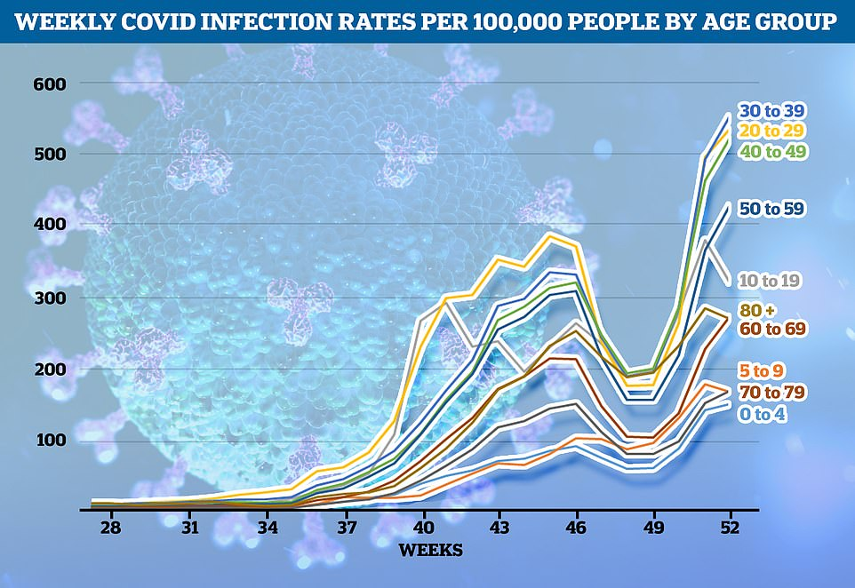Infection rates are also high among 10 to 19 year olds, Public Health England data reveals, although this fell over the holidays