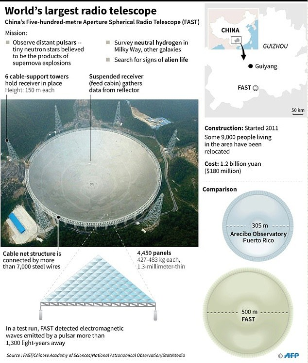 FAST's basic design is similar to the Arecibo Telescope in Puerto Rico, though FAST can scan twice the area and deliver readers that are three-to-five times more sensitive