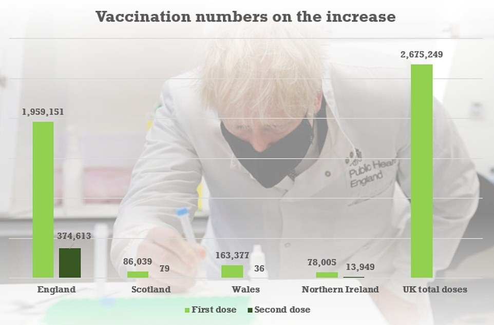 Nearly 2.7million vaccine doses have been administered across the UK, according to government figures from last night