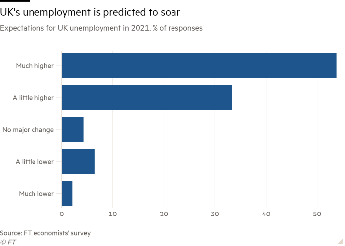 Bar chart of Expectations for UK unemployment in 2021, % of responses showing UK's unemployment is predicted to soar