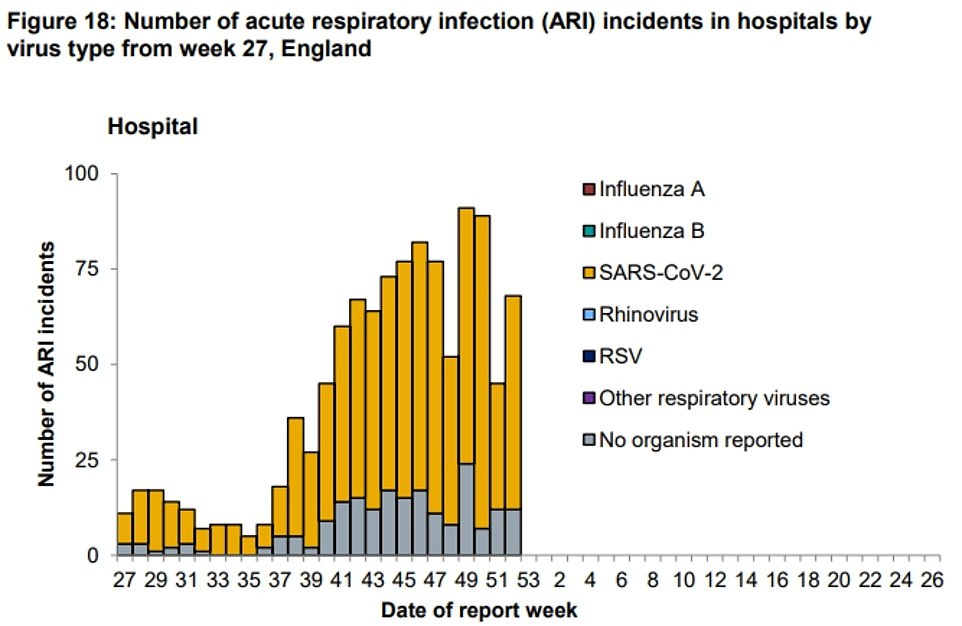 The number of Covid-19 clusters in hospitals is lower than that reported in schools, Public Health England data shows