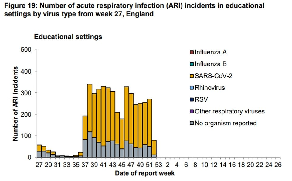 Covid-19 clusters linked to schools dropped during the holidays (Week 52 on the graph which is from December 22 to 29). But some outbreaks were still linked to educational institutions over this time because it can take a week for symptoms to appear