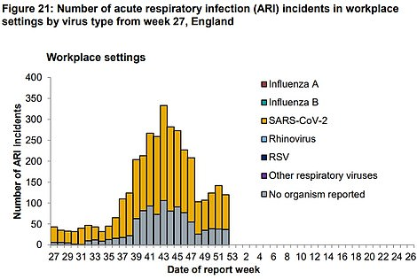 Covid-19 outbreaks in workplaces