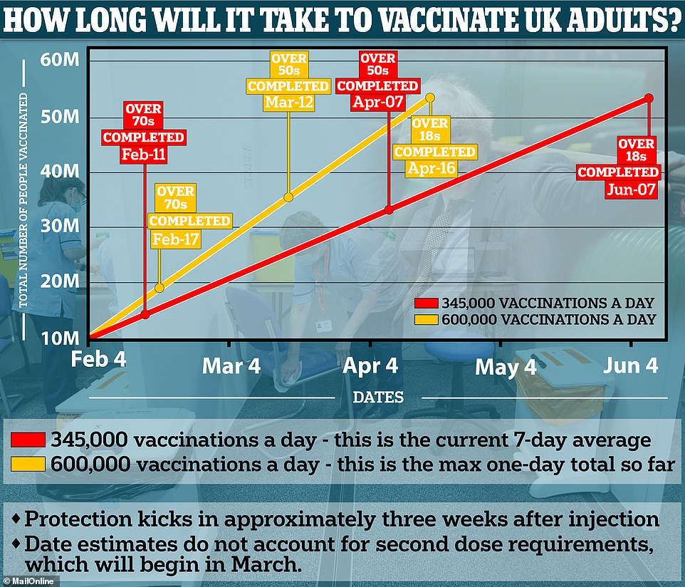 At a rate of 345,000 first doses per day – the current average – it will take until February 17 to vaccinate all of the top four priority groups, and then the remaining 17million over-50s and at-risk people could be reached in 49 days, or seven weeks, by April 7. At an average rate of 600,000 per day from today onwards – something the NHS has shown itself to be capable of, but which would require a lot of things to go right such as constant supplies, perfect organisation and even faster rates as people start to need second doses from mid-March – the first four groups could be done by Februayr 11 and all over-50s by March 12