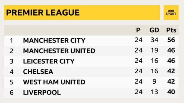 The top of the 2020-21 Premier League table after 24 games