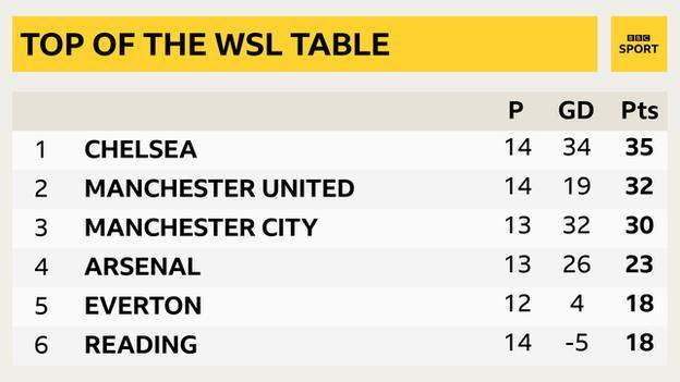 Women's Super League table graphic