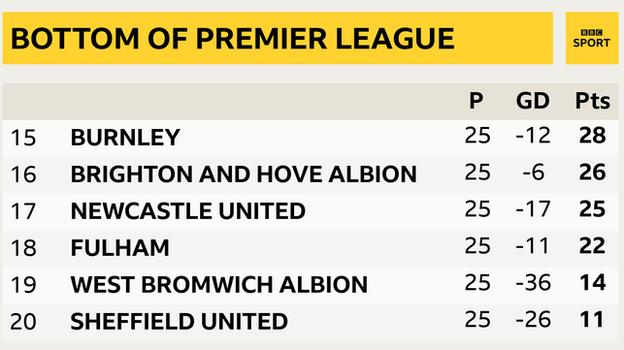 Snapshot showing the bottom of the Premier League: 15th Burnley, 16th Brighton, 17th Newcastle, 18th Fulham, 19th West Brom & 20th Sheff Utd