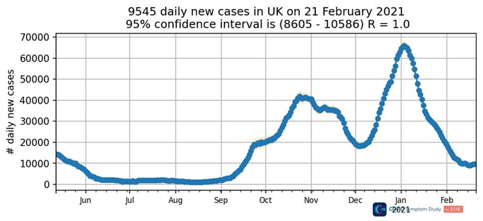 ZOE Covid Symptom Study app estimates show Covid cases have started to plateau in the UK after it said there were 9,545 new infections a day last week, a three per cent rise on the previous seven-day spell