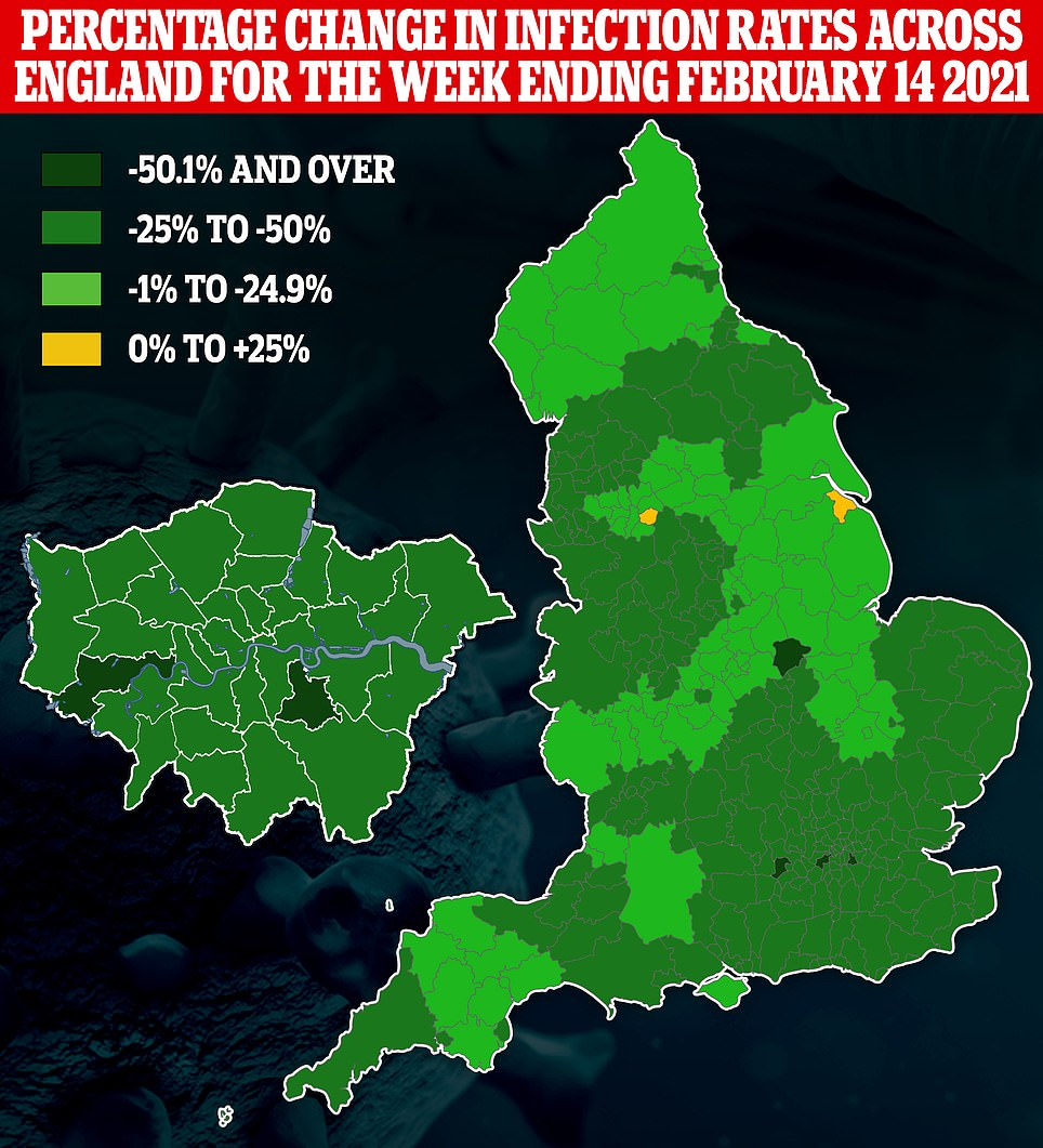 Positive test rates fell in 147 out of 149 areas in England in the week to February 14, rising only in North East Lincolnshire and Tameside