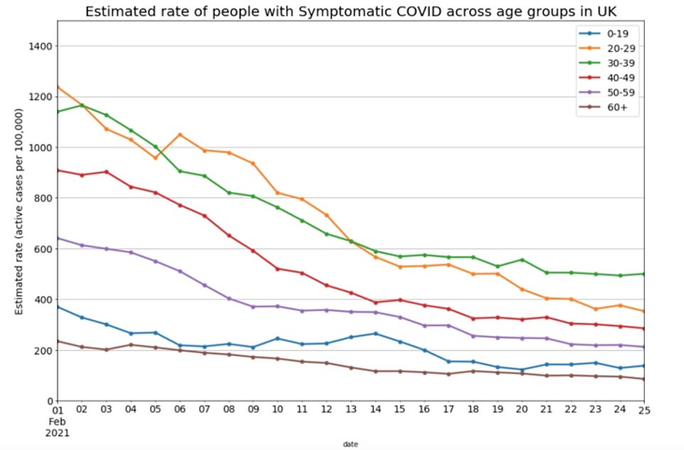 But it added that infections continued to fall among over-60s (brown line) who are most at risk of being hospitalised or dying if they catch the disease. Infection rates were highest among those aged 20 to 49