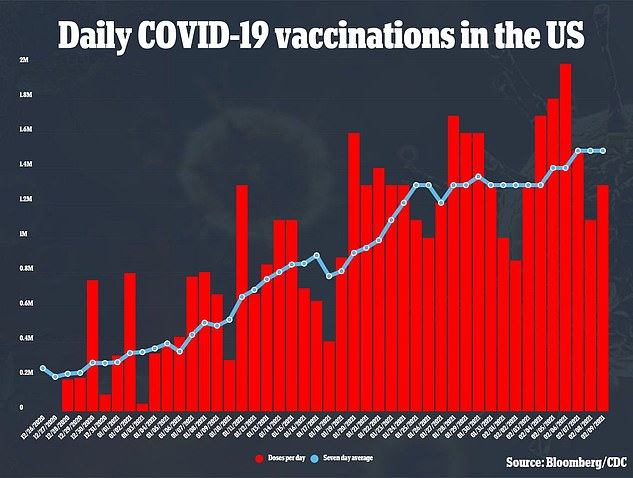 At its current pace of vaccinating 1.6 million people a day, Biden officials fear it will take nine months for the US to give shots to 75% of its population and reach herd immunity