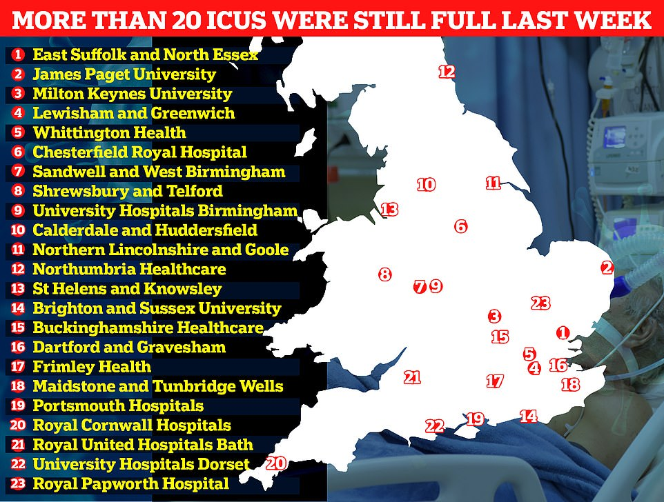 Despite the figures show 23 NHS trusts across England did not have a single spare intensive care bed on January 31. These included University Hospitals Birmingham NHS Foundation Trust, one of the largest trusts in England, along with Sandwell & West Birmingham Hospitals NHS Trust
