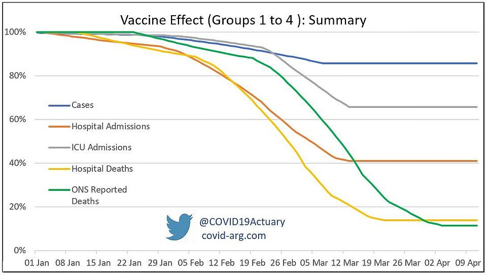 The Covid-19 Actuaries Response Group, an organisation of volunteer experts, said in January that the effects of the UK's mass vaccine rollout would start to be seen in falling hospital admissions and deaths from mid-February, and then in reduced death rates from March. There would also be a drop in infection rates but this will be less noticeable. The research was produced before the vaccine programme hit its current speed, on January 11