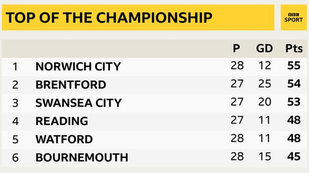 Snapshot of the top of the Championship: 1st Norwich, 2nd Brentford, 3rd Swansea, 4th Reading, 5th Watford & 6th Bournemouth