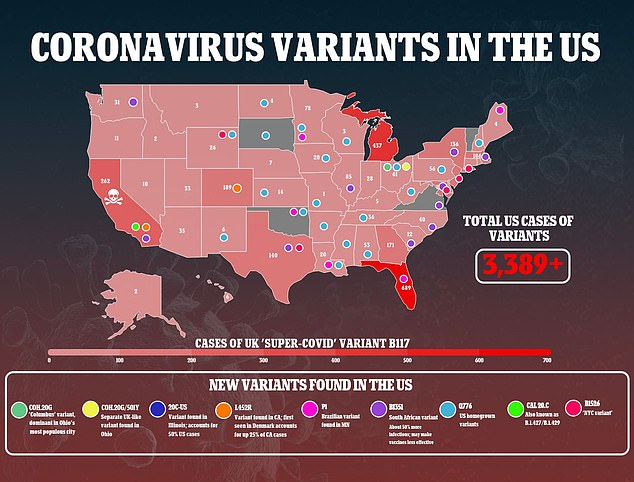 In the U.S., there are 91 confirmed cases of the variant, which is believed to be more resistant to vaccines, across 21 states