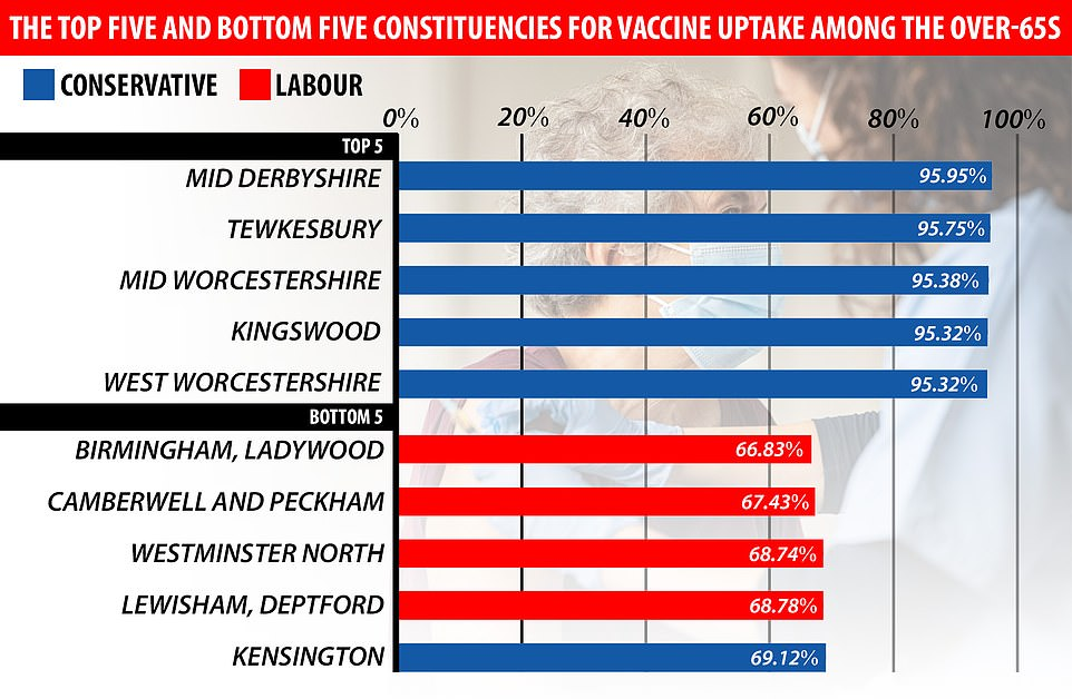 NHS England figures show just 66.83 per cent of over-65s living in Birmingham's Ladywood area had received their first dose by February 28. It was followed by Camberwell and Peckham (67.43 per cent) and Westminister North (68.74 per cent) in London