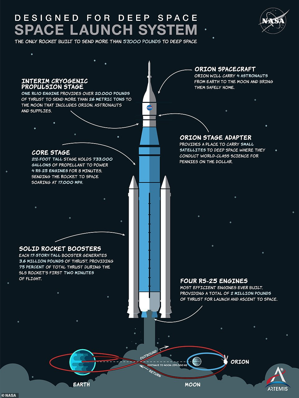 Getting the rocket off the ground for Artemis I in 2021 is critical to meet the 2024 target of landing the first woman and next man on the moon with Artemis III