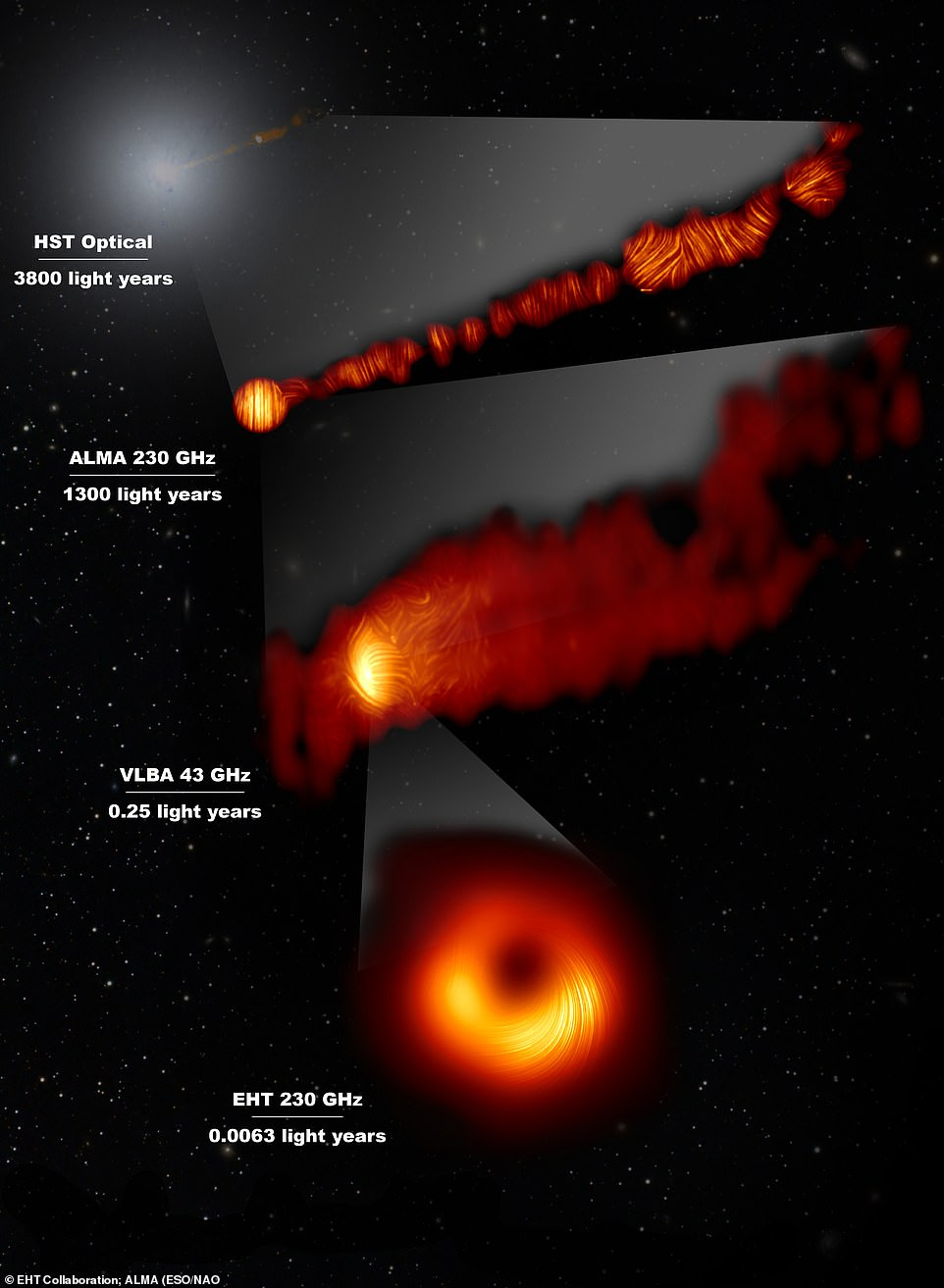 This composite image shows three views of the central region of the Messier 87 (M87) galaxy in polarised light and one view, in the visible wavelength, taken with the Hubble Space Telescope
