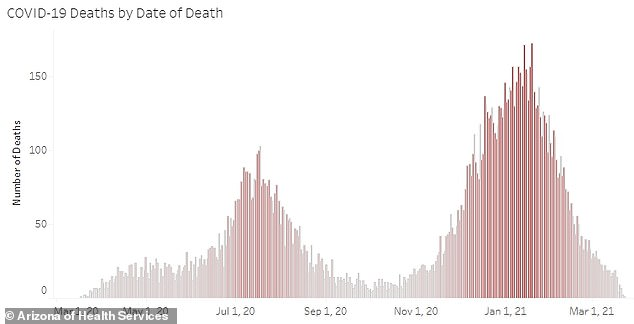 Deaths have fallen drastically, though more slowly. The state saw 32 new fatalities on Thursday