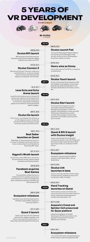 Oculus 5Y Anniversary Graphic