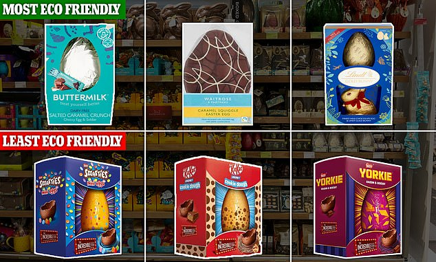 Overall, Sainsbury's Buttermilk Salted Caramel Crunch Choccy Egg was rated the most eco-friendly Easter egg, closely followed by Waitrose's Caramel Squiggle Easter Egg