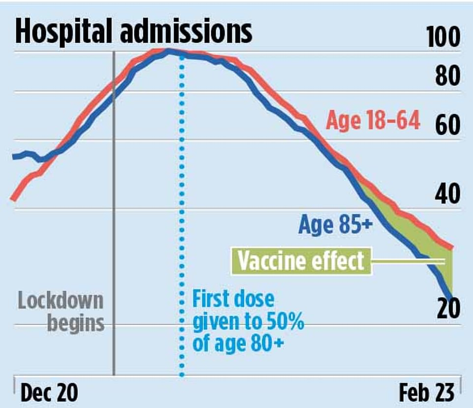 The NHS vaccine programme is already having an impact on the number of people being hospitalised due to Covid-19