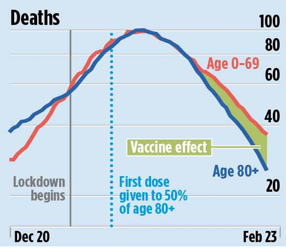 As well as reducing the number of hospitalisations, the number of deaths is also falling since the widespread rollout of the vaccine among the elderly
