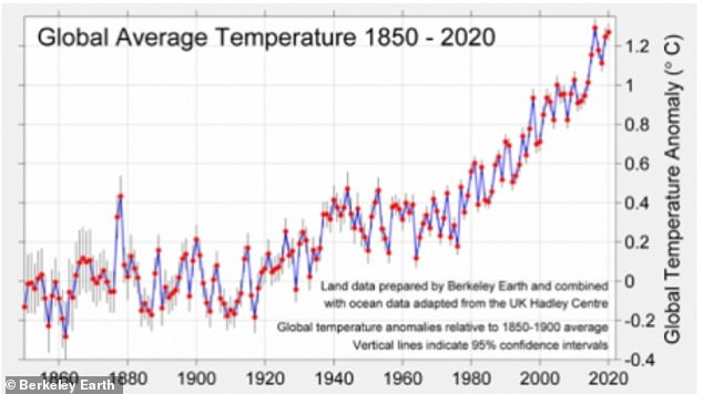 According to the researchers, the entire world has already seen a 2F (1.1C) warming increase since the Industrial Revolution. This transformative era began in 1760 and lasted until about 1840, and was the adoption of new manufacturing process in both Europe and the US