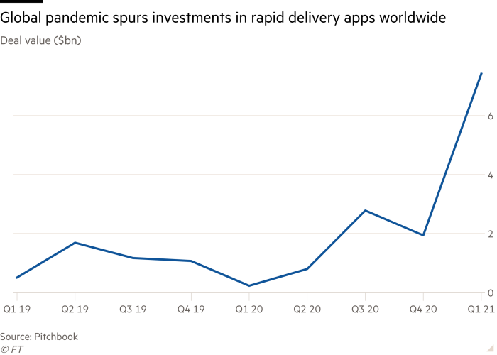 Line chart of deal value ($bn) showing that the global pandemic has spurred investments in rapid delivery apps worldwide
