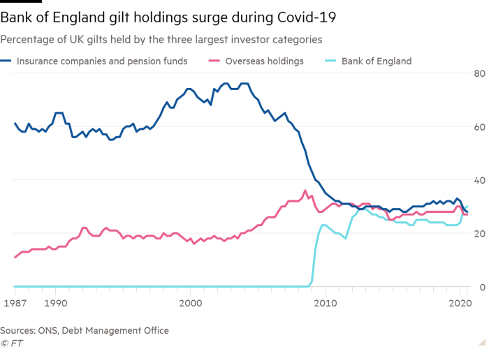 Line chart of percentage of UK gilts held by the three largest investor categories showing that Bank of England gilt holdings have surged during Covid-19