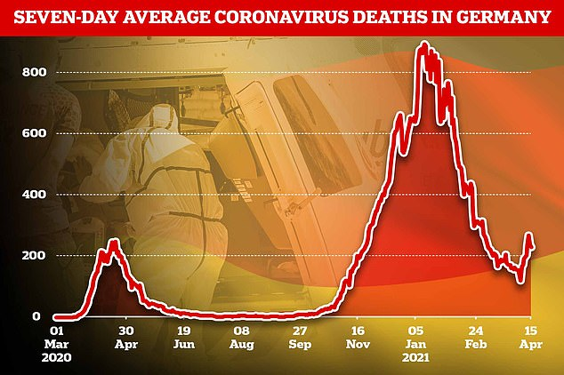 Deaths from the virus, which had been falling since early January, are now starting to rise again prompting calls for tougher lockdown measures