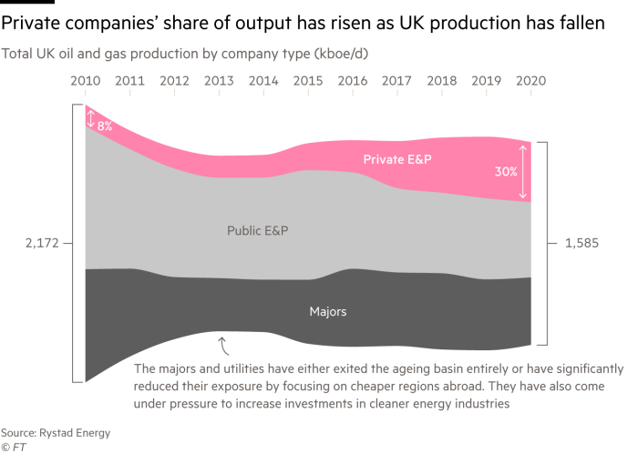 A streamgraph chart of total UK oil and gas production from 2010 by company type. It shows that private companies' share of output has risen while overall UK production has fallen