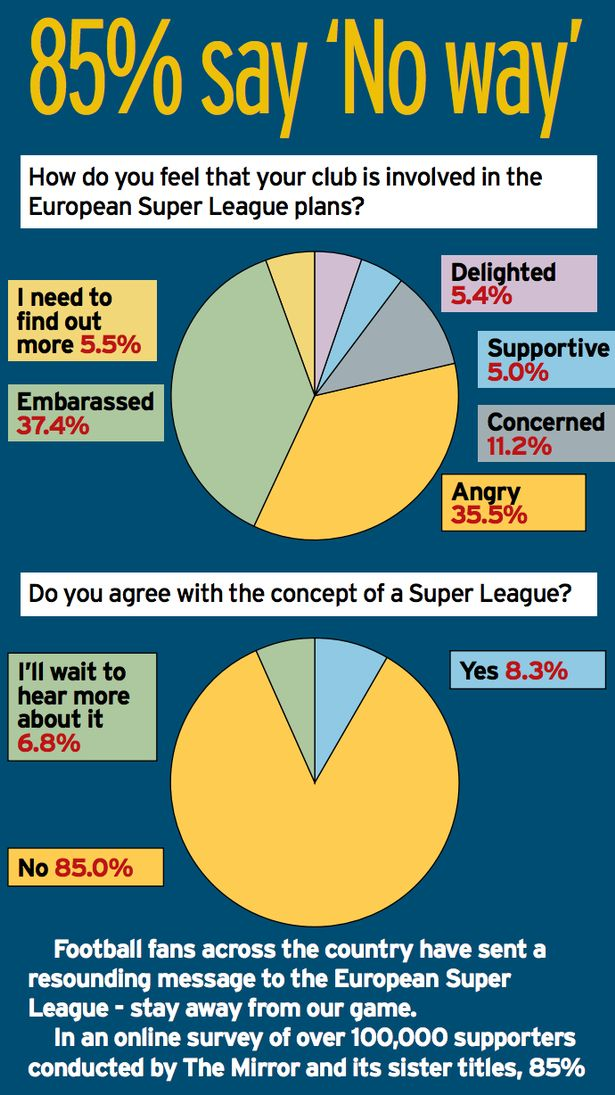 In an online survey of over 100,000 supporters conducted by The Mirror and its sister titles, 85% of participants said they disagreed with the concept of the ESL