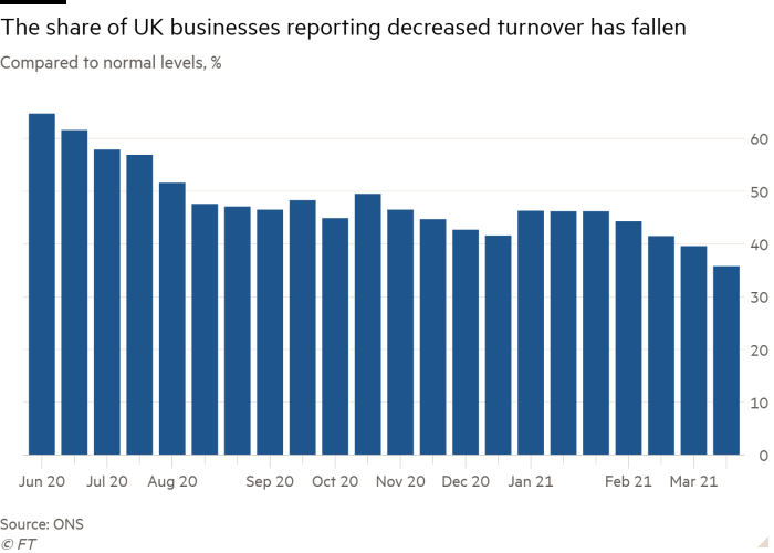 Column chart of Compared to normal levels, % showing The share of UK businesses reporting decreased turnover has fallen