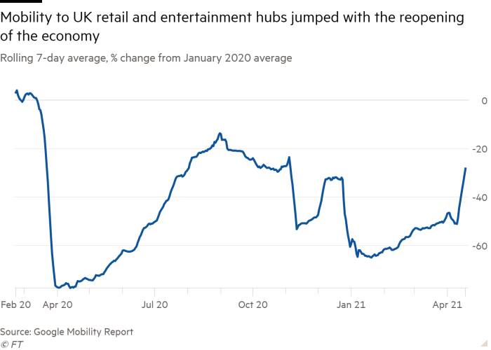 Line chart of Rolling 7-day average, % change from January 2020 average showing Mobility to UK retail and entertainment hubs jumped with the reopening of the economy