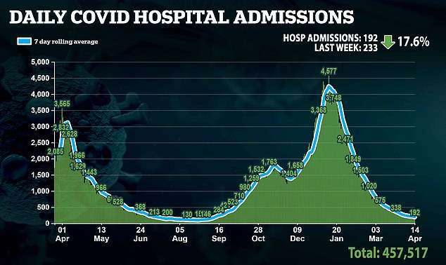 There are 192 daily coronavirus hospital admissions across the entire UK, according to the most recent figures, down from a peak of 4,500 in January